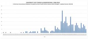 andamento-annuale-tesi-di-laurea-ufo1
